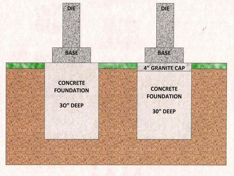 Spence monument company faq for How do foundations work